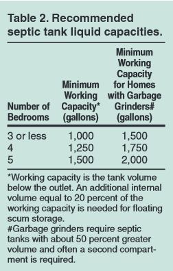 Septic Tank Sizes Per Bedroom