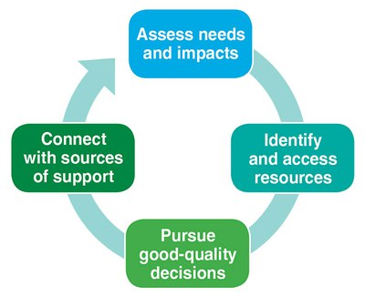 graphic of 4 steps model