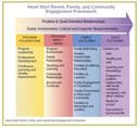 Framework Resource Example – Family Engagement