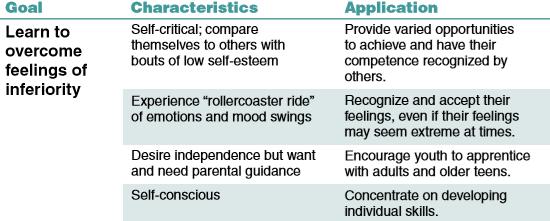 Emothional Development 11-14