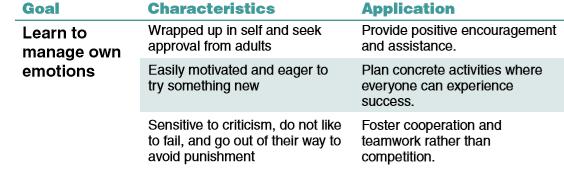 Emothional Developetment 5-8