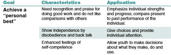 Emothional Develpment 9-11