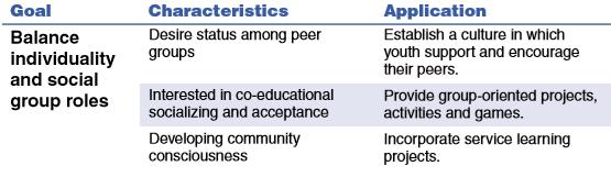 Social Development 15-18
