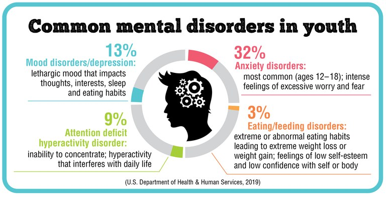 Common mental disorders in youth