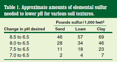 sulfur needed to lower pH