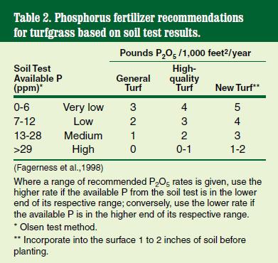 Phosphorus recommendations