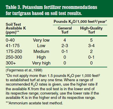 Potassium recommendations