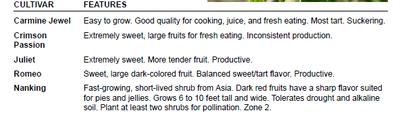 Dwarf Sour Cherry Chart