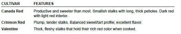 Rhubarb Chart