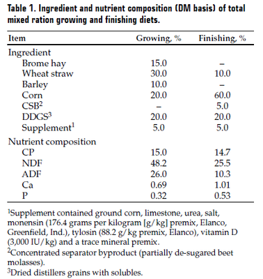Table 1Ingredient and nutrient