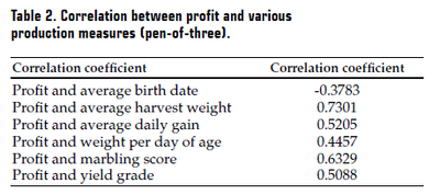 Table 2 Correlation profit and ...