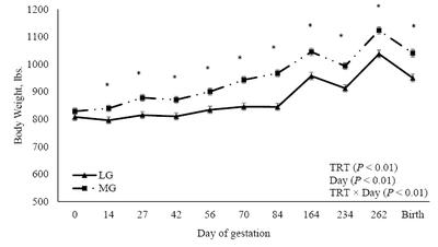 Figure 1. Impact of rate of gain (low gain