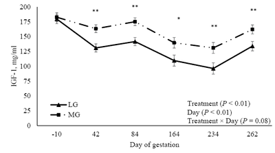 Figure 2. Impact of rate of gain