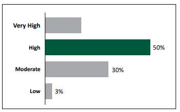 Figure 2. Participant rating of the usefulness of the Grazing Cover Crop Webinars to their work.