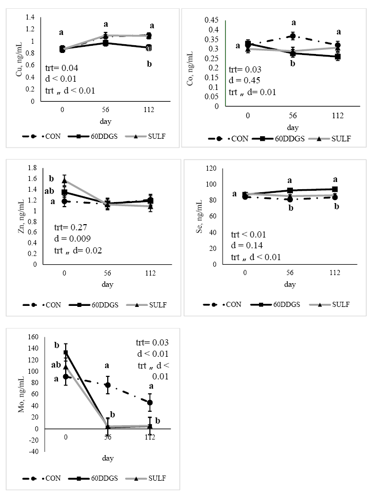 Figure 1. Treatment × day interactions for trace mineral concentrations in serum.