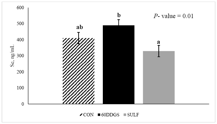Figure 3. Effects of treatment for Se concentrations in seminal plasma