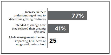 Chart of the impact on producers involved in Gearing Up for Grazing.