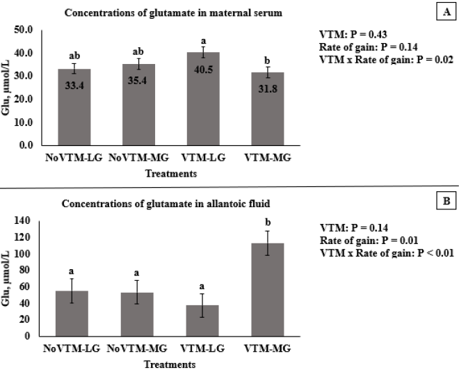 Figure 1 Concentrations of glutamate in maternal serum (A) and allantoic fluid (B) of beef heifers on day 83 of gestation