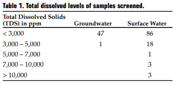 Table 1. Total dissolved levels of samples screened.