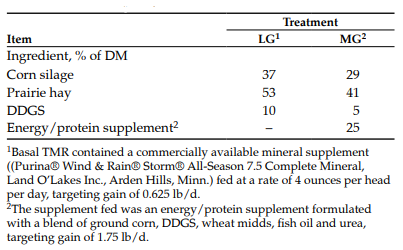 Table 1. Ingredient composition of the rations fed to heifers during the first 84 days of gestation.