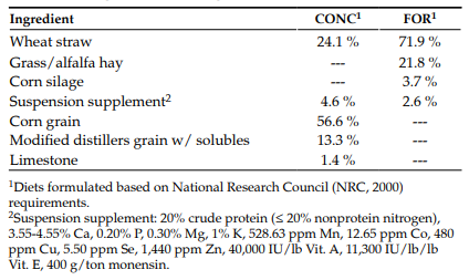 Table 1. Dietary components (dry-matter basis) consumed by cows receiving a forage-based (FOR) or concentrate-based diet (CONC) during mid- and late gestation.