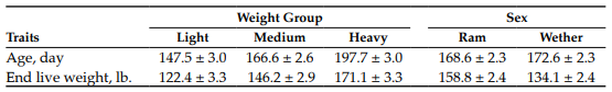 Table 1. Mean age and live weight of lambs based on weight group and sex.