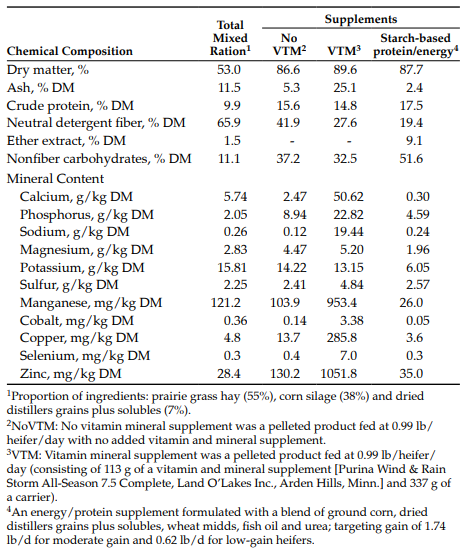 Table 1. Nutrient composition of total mixed ration and supplements provided to beef heifers during the first trimester of gestation.