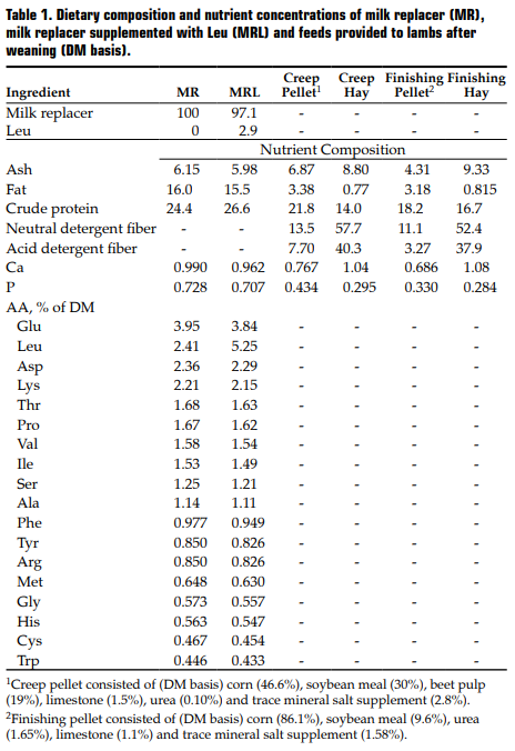 Table 1. Dietary composition and nutrient concentrations of milk replacer (MR)