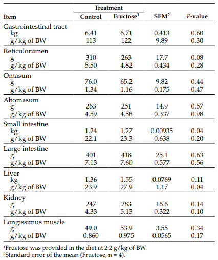 Table 1. Effects of dietary fructose supplementation on visceral organ mass.