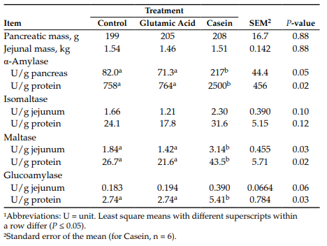 Table 1. Effects of duodenal infusions of raw cornstarch with casein or glutamic acid on pancreatic and small-intestinal carbohydrase activities in steers.