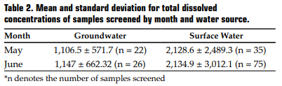 Table 2. Mean and standard deviation for total dissolved concentrations of samples screened by month and water source.