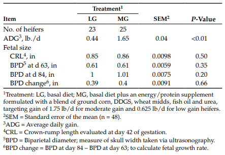 Table 2. Impact of rate of gain of replacement heifers on average daily gain and fetal measurements during early gestation.