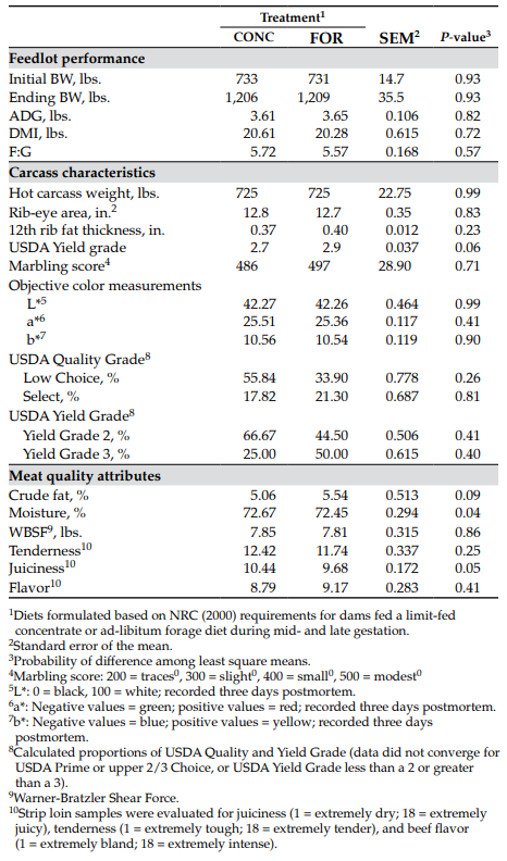 Table 2. Least squares means for feedlot performance, carcass characteristics and meat quality of offspring from dams receiving a forage-based (FOR) or concentrate-based diet (CONC) during mid- and late gestation.