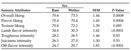 Table 2. Least square means for sensory attribute scores in lamb burgers by sex.