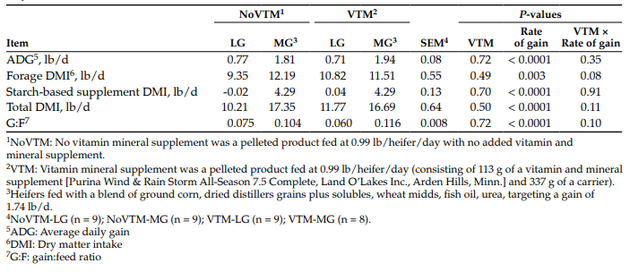 Table 2. Effect of a vitamin and mineral (VTM) supplement and rates of gain during the first 83 days of pregnancy on performance and intake of beef heifers.