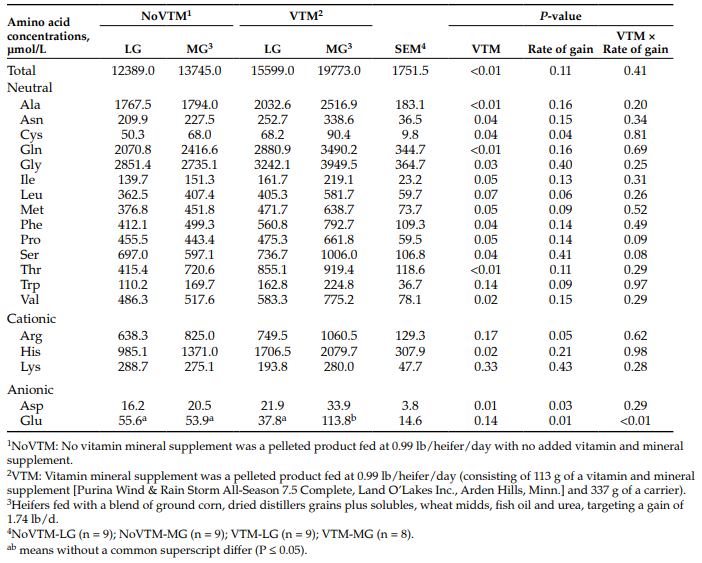 Table 2. Concentrations of amino acids in allantoic fluid from heifers at day 83 of gestation as influenced by vitamin and mineral (VTM) supplement and two different rates of gain.