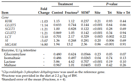 Table 2. Effects of small-intestinal site and dietary fructose supplementation on relative mRNA expression of genes and activity of enzymes in the small intestine.