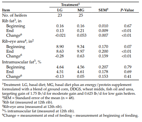Table 3. Impact of rate of gain of replacement heifers on carcass ultrasonography measurements at the beginning and end of the feeding period.