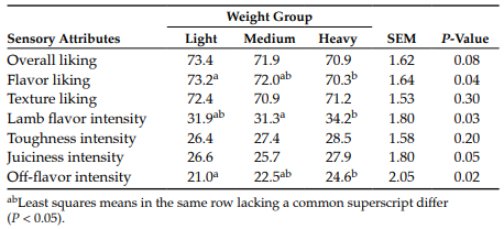 Table 3. Least square means for sensory attribute scores in lamb burgers by slaughter weight group.