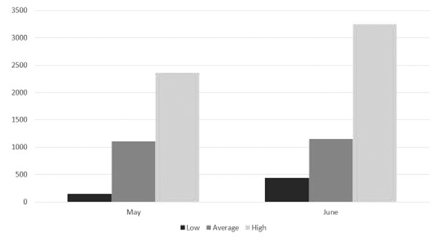 Figure 2. Variation in total dissolved solids (TDS) of groundwater by month.