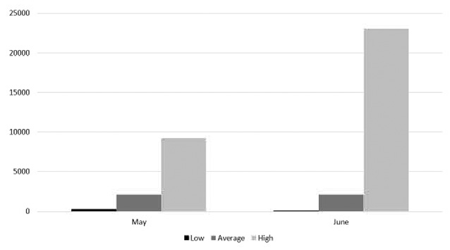 Figure 3. Variation in total dissolved solids (TDS) of surface water by month.