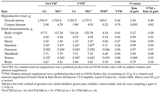 Table 3. Effect of a vitamin and mineral supplement and(or) rates of gain during the first 83 days of pregnancy of beef heifers on the gravid reproductive tract and fetal body measurements.