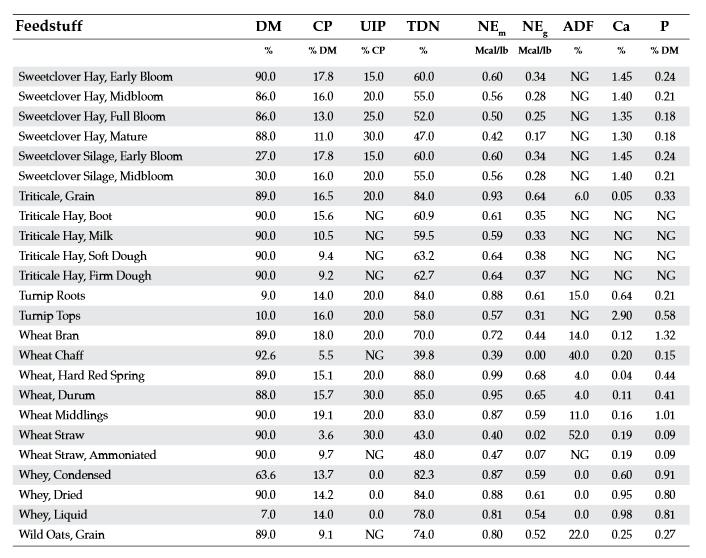 Feedstuff Chart 6
