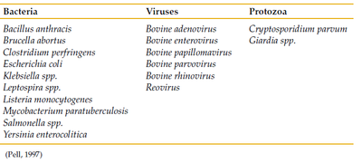Various infectious pathogens