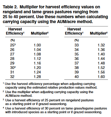Multiplier for harvest efficiency