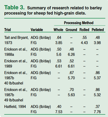Summary of research related to barley processing