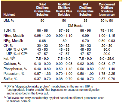 Nutrient composition of ethanol coproducts.