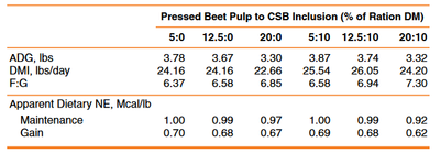Increasing level of beet pulp