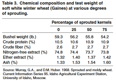 Chemical composition and test weight
