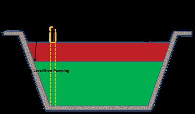 Capacity of runoff storage pond